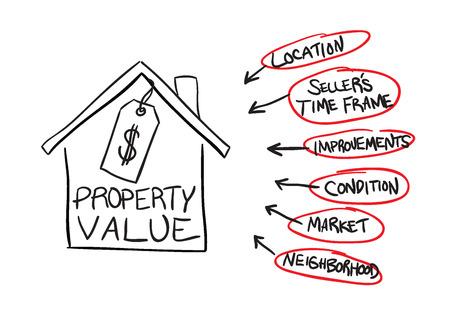 Een diagram van de factoren die kan invloed hebben op onroerend goed eigendom waarden