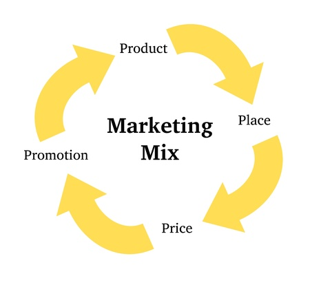 product mix: Marketing mix: Product, Place, Price and Promotion
