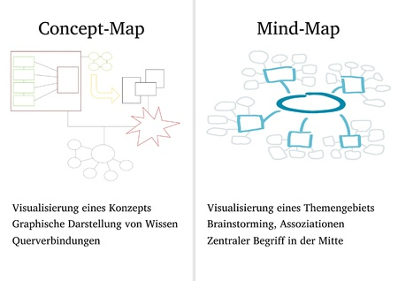 Concept map and mind mapping