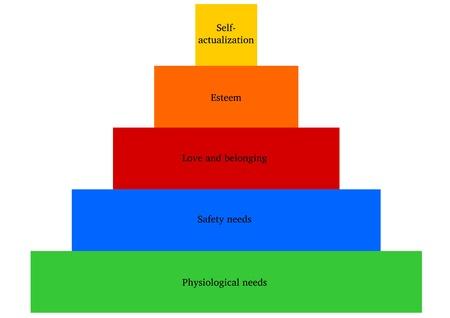 physiological: La jerarqu�a de Maslow s de las necesidades