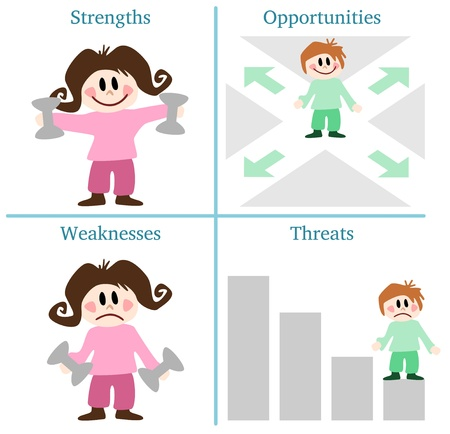 strengths: SWOT analysis