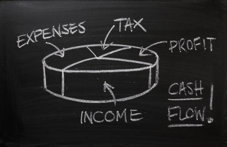 キャッシュ フロー、ビジネスとしての黒板に、円グラフはあなたのビジネス プランを記録し、税の利益を計算する費用を引いた利益の一部を支払う