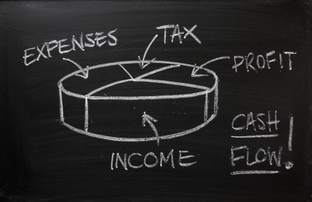bookkeeping: Cash Flow pie chart on a blackboard  As a business, it is important as part of your business plan to record income minus expenses to calculate the profit on which tax must be paid