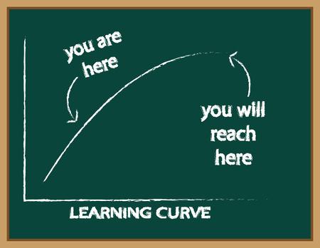 Aprender gráfico de la curva en una pizarra verde con el texto señalando donde estás ahora y dónde va a ser en el futuro