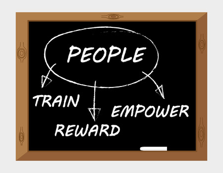 incentives: Blackboard diagram for managing your employees using the the three words Train, Reward and Empower as incentives and motivation Illustration