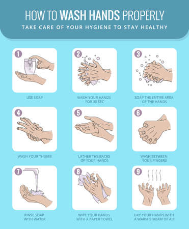 Hand washing instruction. How to properly wash your hands to protects yourself from coronavirus according to instructions from WHO. Hospital care guide poster, instructional scheme. Personal hygiene