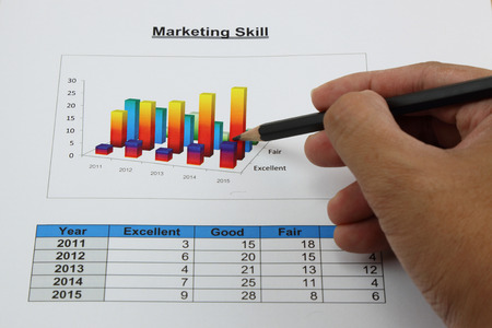 differ: bar graph of marketing skill in your organization