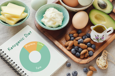 Keto, ketogenic diet with nutrition diagram,  low carb,  high fat healthy weight loss meal plan