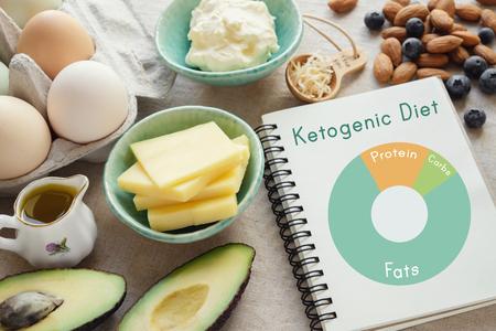 Ceto, dieta cetogénica con un diagrama de nutrición, plan de comidas de pérdida de peso saludable y baja en carbohidratos Foto de archivo - 87262269