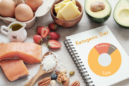 Keto, ketogene Ernährung, kohlenhydratarm, fettreich, gesunde Ernährung Standard-Bild