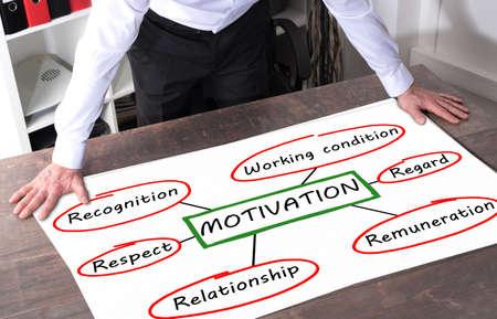 remuneraciones: Hombre mirando una concepto de motivación incluir en una mesa