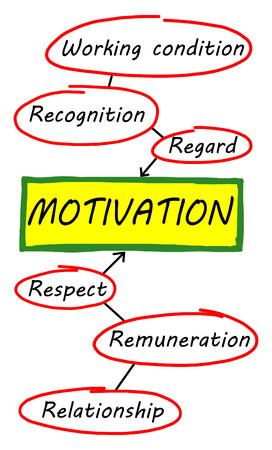 remuneraciones: Concepto de la motivaci�n basado en un fondo blanco Foto de archivo