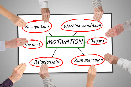 remuneraciones: Motivation concept on a whiteboard held by hands