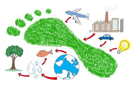 Carbon footprint-concept getekend op een witte achtergrond