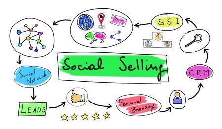Social selling concept getekend op een witte achtergrond