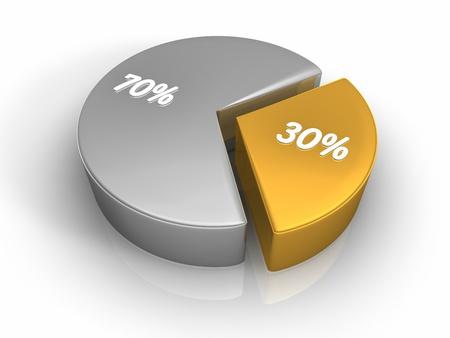 seventy: Grafico a torta con trenta e settanta per cento, rendering 3d Archivio Fotografico