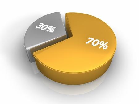 seventy: Grafico a torta con settanta e il trenta per cento, rendering 3d