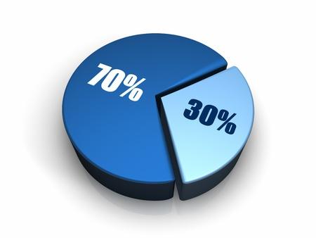 seventy: Blu grafico a torta con trenta e settanta per cento, rendering 3d