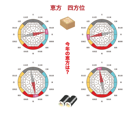 Azimuth magnet  Japanese letters are LUCKY 4 directions, How about this year?, Japanese of azimuth magnets are Chinese zodiac Nine stars names Sexagenary cycle pointing in the direction Çizim