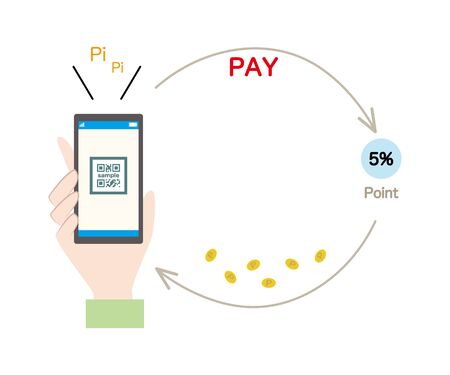 Illustration of image of cashless payment and cashback.