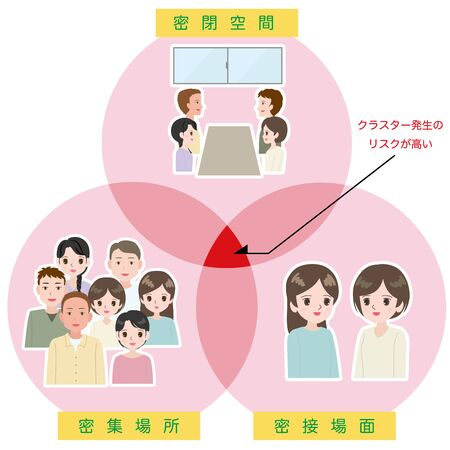 Illustration of conditions at high risk of infection of the population.Japanese characters in English are