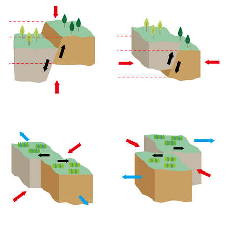 Illustrations that explain how the four types of faults shift.