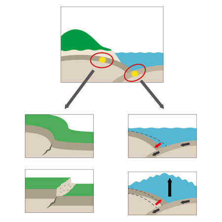 illustration explaining the earthquakes that occur on the sea side and the land side.