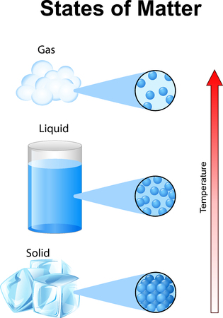 gaseous: Vector illustration of Fundamentals states of matter with molecules Illustration