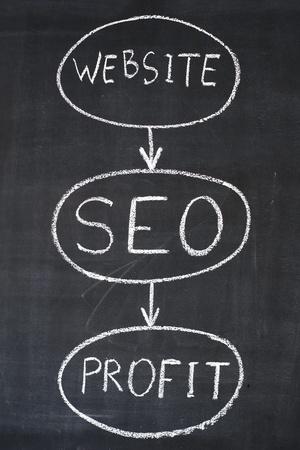 Diagram of Internet business on a blackboad photo
