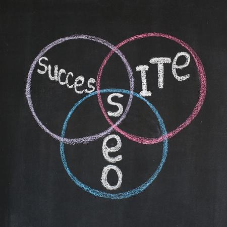 correlation: Seo diagram with three words Seo, Site Success Stock Photo