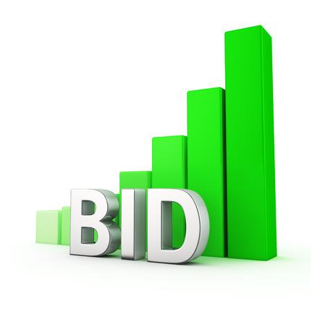 bid: Gráfico cada vez mayor barra verde de Oferta en blanco
