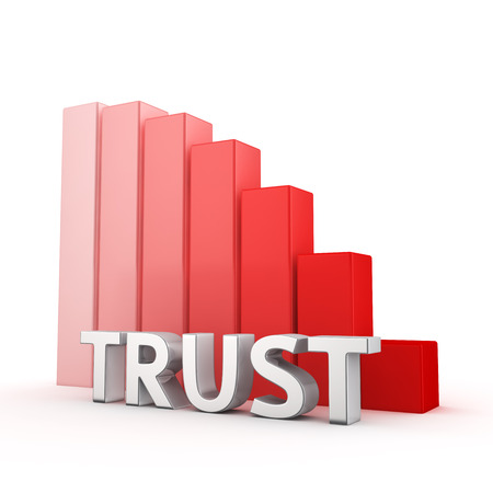 regress: Moving down red bar graph of Trust on white. Loyalty decrease concept.