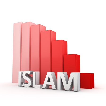 regress: Moving down red bar graph of Islam on white