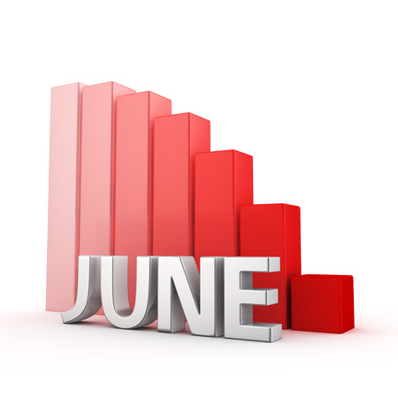 regress: Deplorable results of the month of June. Reduction of indicators for the monthly period. The word June against going down red chart. 3D illustration for a report and presentation