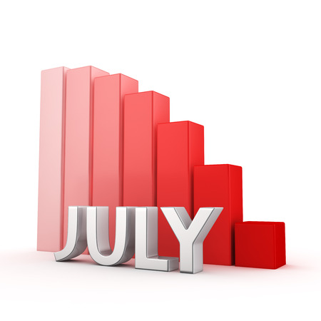regress: Deplorable results of the month of July. Reduction of indicators for the monthly period. The word July against going down red chart. 3D illustration for a report and presentation