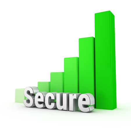 significantly: Security has increased significantly. Word Secure against the green rising graph. 3D illustration image