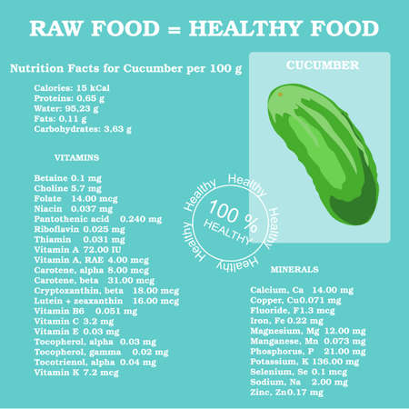 facts: Nutrition facts for cucumber in flat style