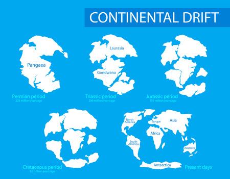 Continentale afdrijving. Vectorillustratie van vastelanden op de planeet aarde in verschillende perioden van 250 MYA tot heden in vlakke stijl. Pangaea, Laurasia, Gondwana, moderne continenten
