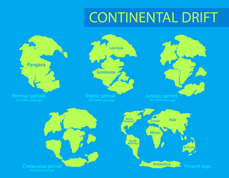 Continental drift. The movement of mainlands on the planet Earth in different periods from 250 MYA to Present. Vector illustration of Pangaea, Laurasia, Gondwana, modern continents in flat style.