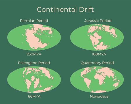 Continental drift and changes of Earth map. Colorful vector illustration of Worldmap at Permian, Jurassic, Paleogen and Quartenary periods isolated on background. 向量圖像