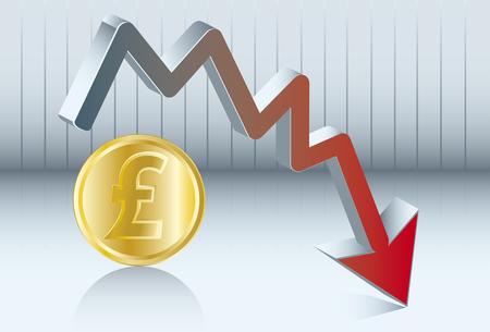 sterlina: Schema del valore della sterlina che va giù