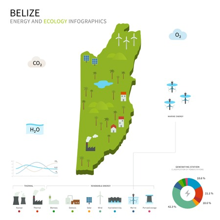 energy industry: Energy industry and ecology of Belize