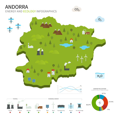 andorra: Energy industry and ecology of Andorra Illustration
