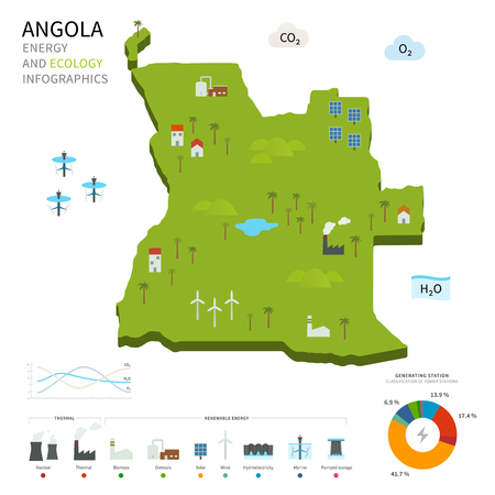 energy industry: Energy industry and ecology of Angola Illustration