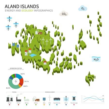 Energy industry and ecology of Aland Islands