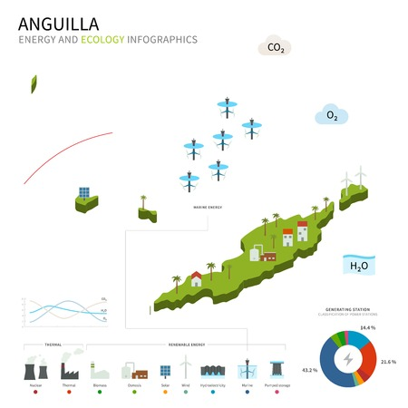 anguilla: Energy industry and ecology of Anguilla Illustration