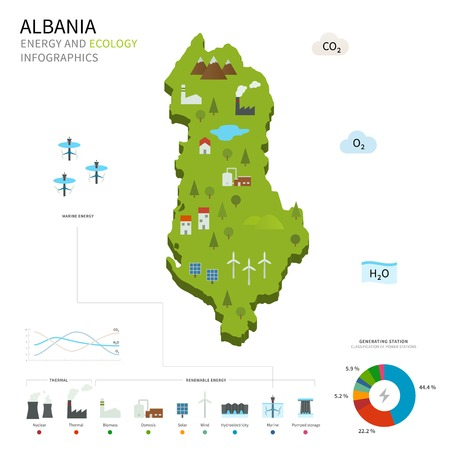 pumped: Energy industry and ecology of Albania