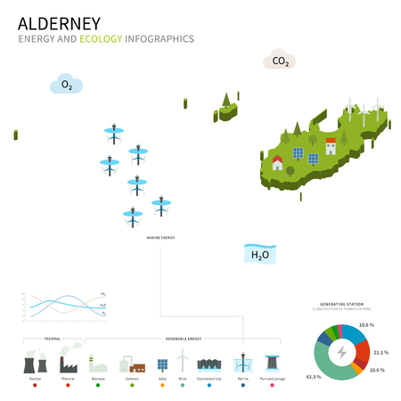 energy industry: Energy industry and ecology of Alderney