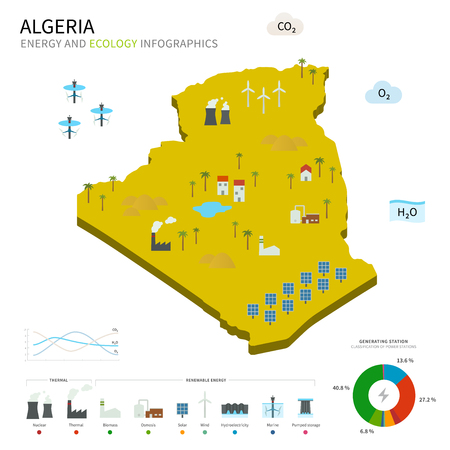 pumped: Energy industry and ecology of Algeria