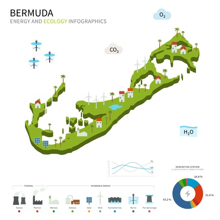 hamilton: Energy industry and ecology of Bermuda